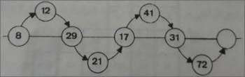 معما: عددی را در آخرین دایره قرار دهید